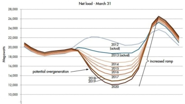 The 'duck curve' highlights growing levels of solar entering the system at a time when demand is low.