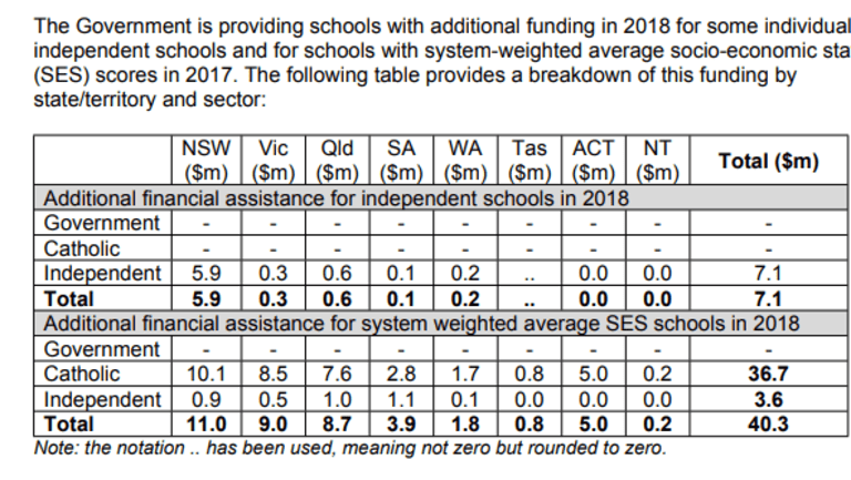 A table released by the Education Department showing additional funding for 2018.