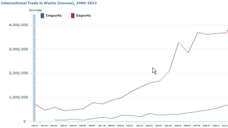 This graph from the ABS shows our growing addiction to trash export.