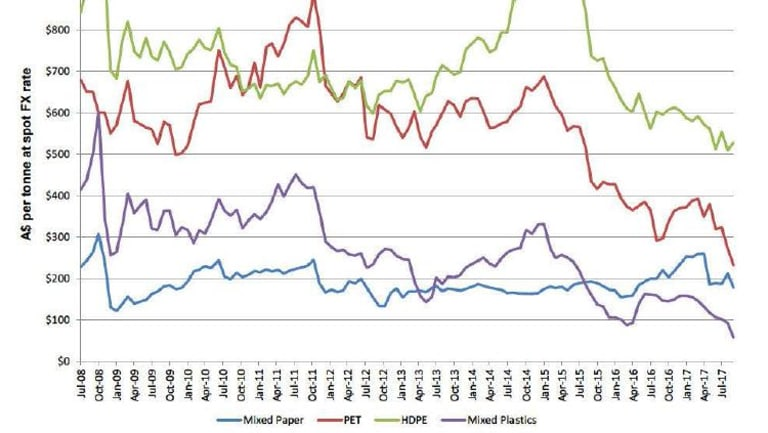 This graph, from a parliamentary inquiry submission from Visy, shows a sharp fall in commodity prices.