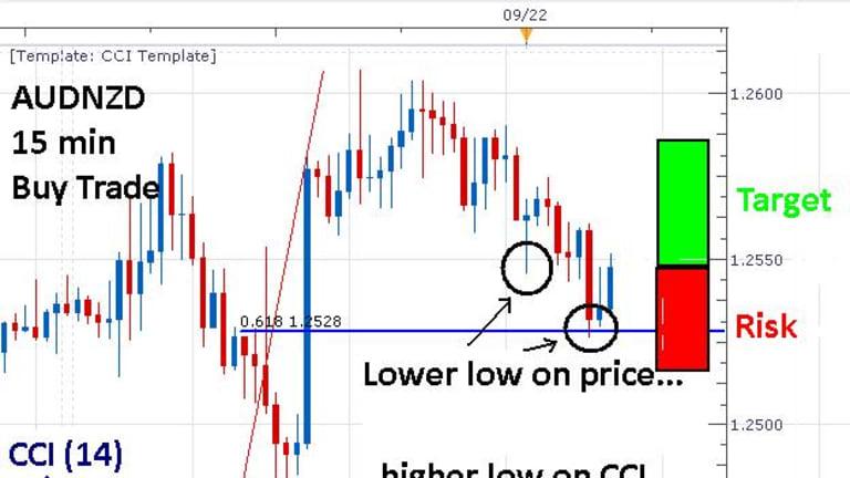Forex indicator detect ranging market