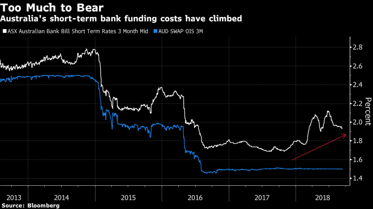 With US interest rates up, wholesale funding costs have increased for Australian banks.