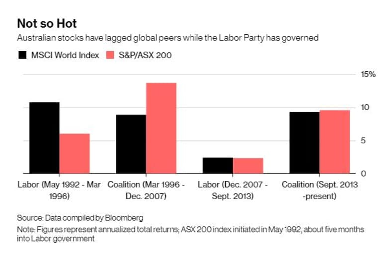 History suggests the sharemarket is doing it tougher under Labor.