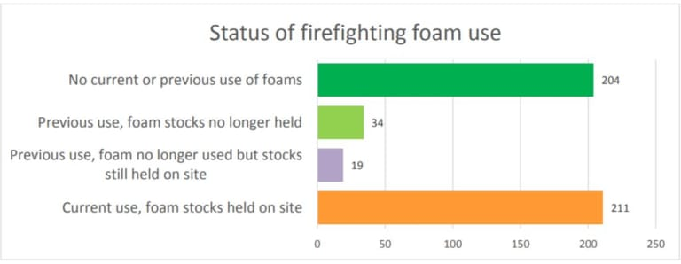 PFAS fire-fighting chemicals still used in Queensland.