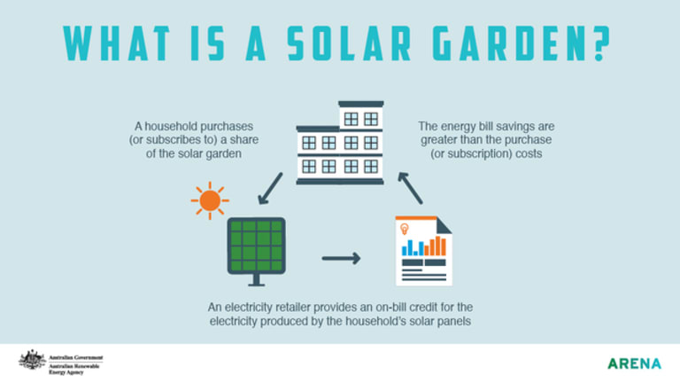Solar gardens give those without rooftop capacity the ability to take part in solar power generation.