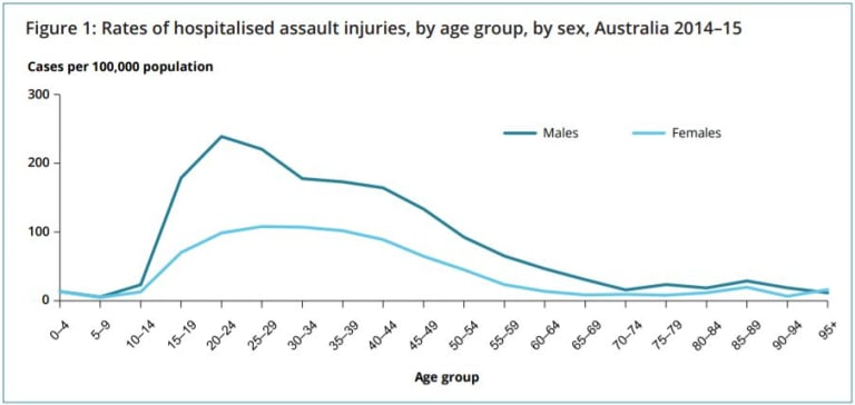 Rates of hospitalised assault injuries in 2014-15.