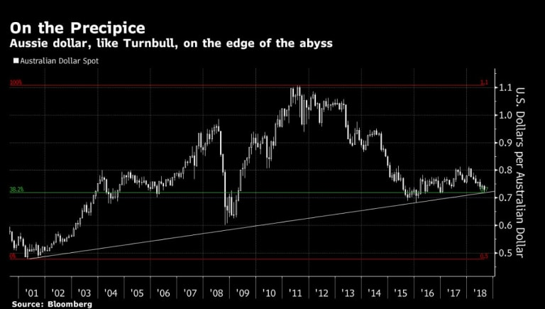 The Australian dollar is seen dropping to a more-than-two-year low of US70¢ as infighting in Canberra threatens to create policy paralysis.
