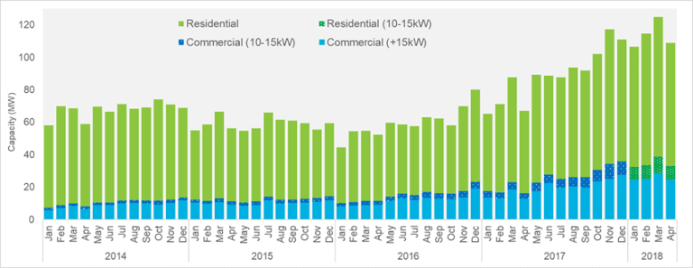 April installations were up 63 per cent compared to the same time last year.