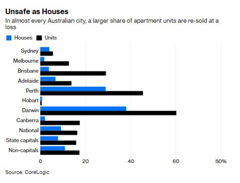 Losses from property investors that piled into apartments are mounting.