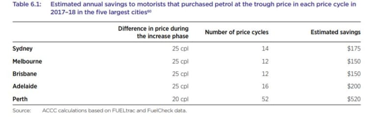 The ACCC's Report on petrol price cycles in Australia, provides an in-depth look at how price cycles work and how motorists can use them to their advantage.