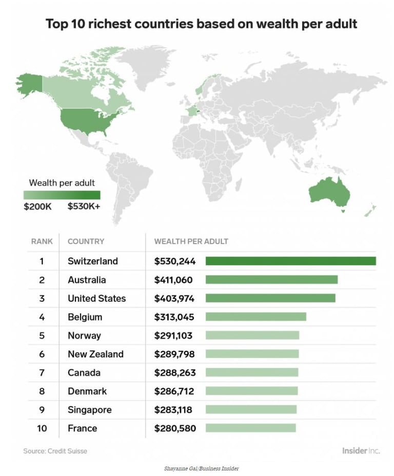 Judged by the average wealth per citizen, Switzerland is ahead of Australia. But that's just one measure to look at it.
