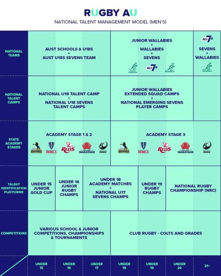 Rugby Australia's national talent model.