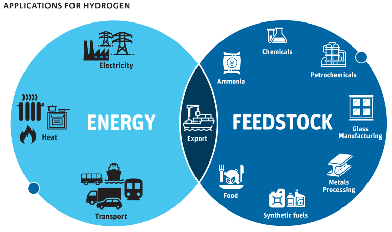 Csiro launches blueprint for aussie hydrogen industry hydrogen has a range of domestic energy applications malvernweather Images