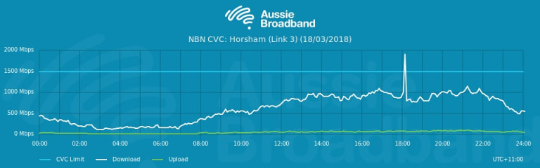 Aussie Broadband has chosen to share its congestion data with the public.