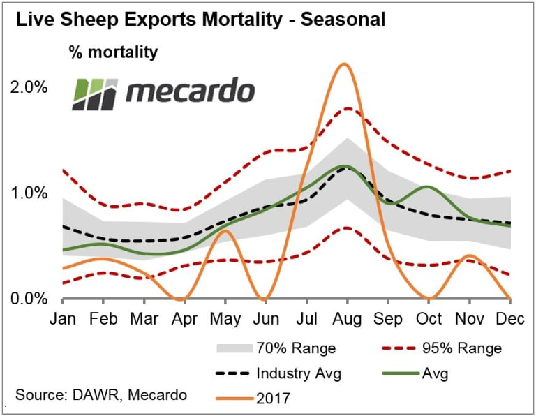 Mortality rate of Australia's live sheep exports for 2017.