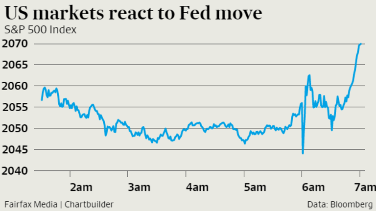 Wall Street reacted favourably to the rate rise.