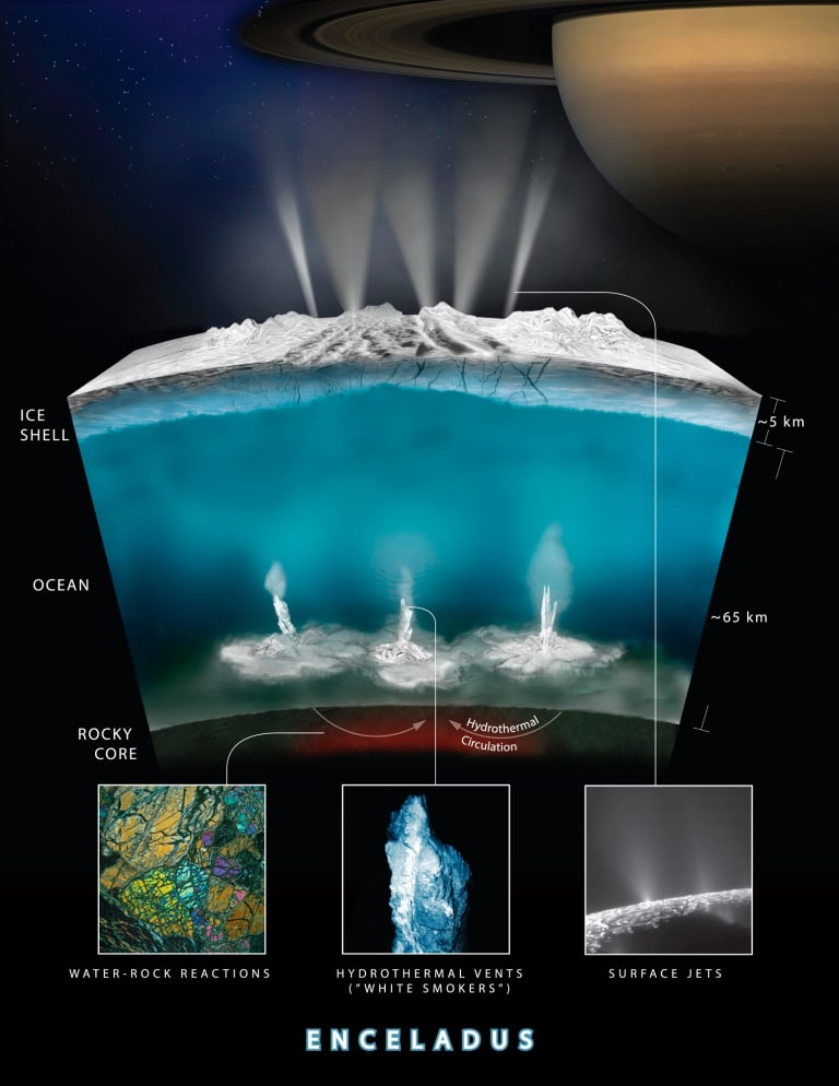 This graphic illustrates how scientists on NASA's Cassini mission think water interacts with rock at the bottom of the ocean of Saturn's icy moon Enceladus, producing hydrogen gas.