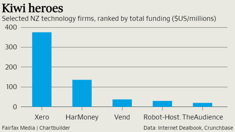 'A lot of Kiwi startups are global from day one. More than they are in Australia.'