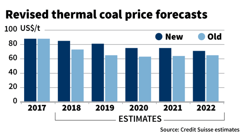 Credit Suisse has upgraded its coal price forecasts for the next few years.