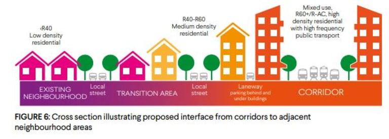 Urban corridor concept.