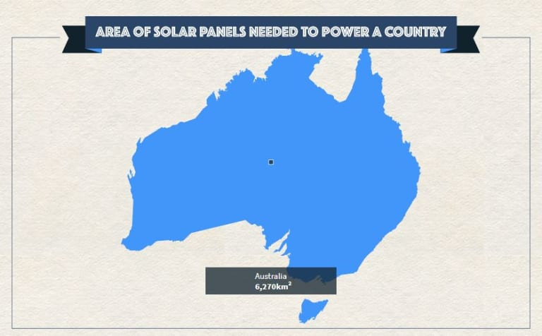 A solar farm large enough to power all of Australia would only cover 0.1% of the country.