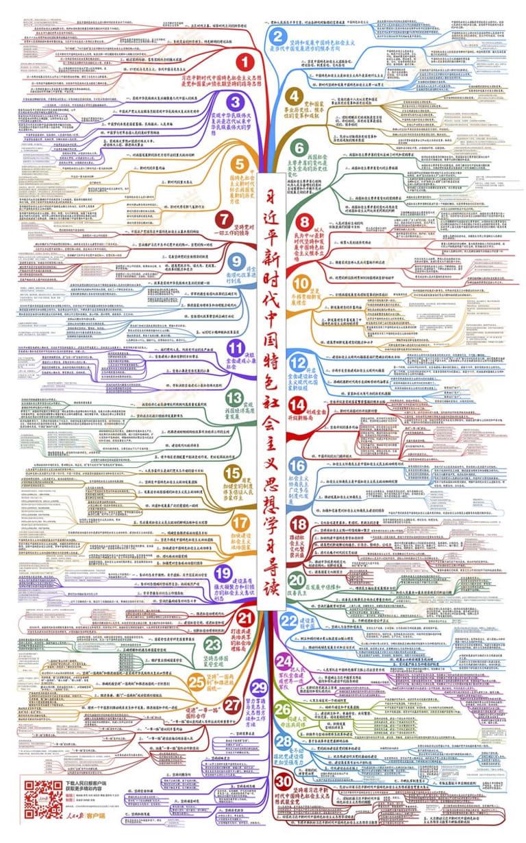 Xi Jinping Thought map.
