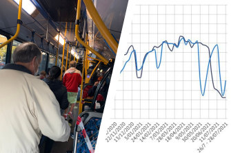 Sydney's buses have been operating beyond safe distancing guidelines.