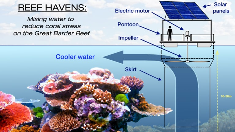 Diagram of the water mixers.