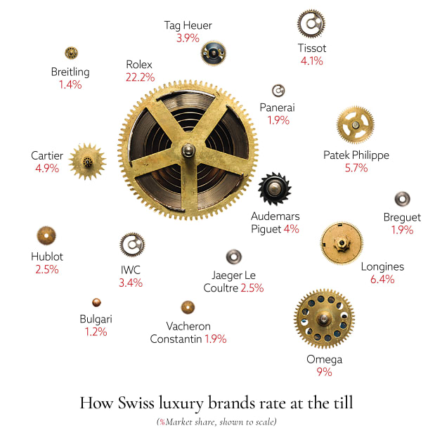 Best-selling luxury watches