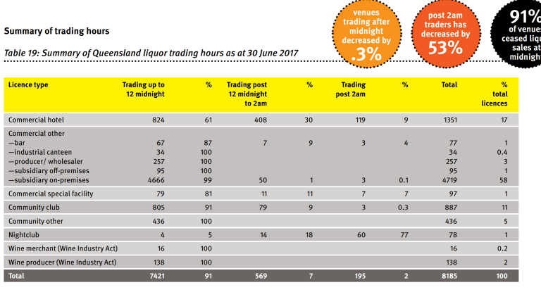 OLGR figures showed the percentage of businesses trading after 2am dropped by half.