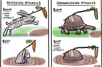 Recession dynamics.