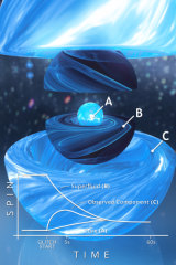 An artist's impression of the three layers of a neutron star.