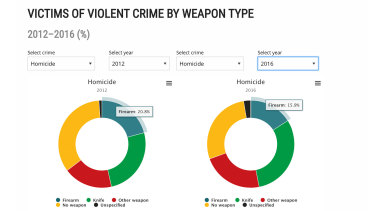 The Australian Institute of Criminology's Crime Statistics Australia website shows a drop in firearm-related homicides from 2012 to 2016.