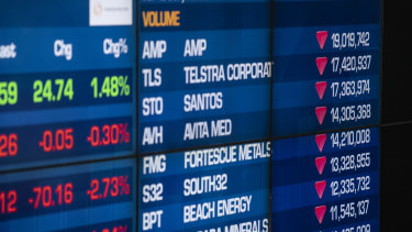 The ASX 200 fell 1.3 per cent on Monday.