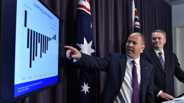 Treasurer Josh Frydenberg and Minister for Finance Mathias Cormann present the mid-year economic and fiscal outlook.