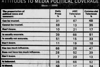 The Age Poll from 1976
