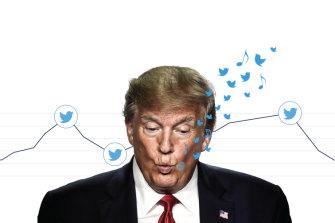 Trump's tweets have created market mayhem