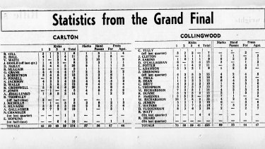 Statistics from the 1970 VFL Grand Final.