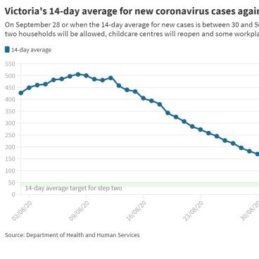 How Are Victoria S Coronavirus Case Numbers Data Tracking Against The Targets For Reopening