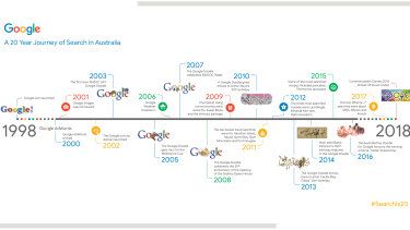 Twenty years of Google Search in Australia.