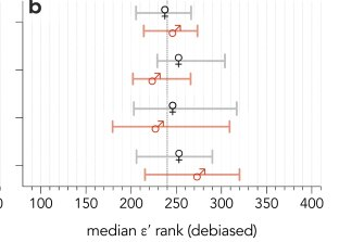 Flinders University's simple method to scale its ε'index across disciplines with variable citation trends to enable fairer comparison of researchers in different areas.