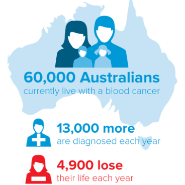 Cancer rates are rising each year. In 1982, there were 1,400 new cases of leukemia. By 2014, there were 3700 cases.