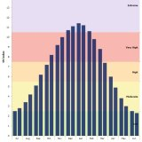 Sydney's monthly average maximum UV index