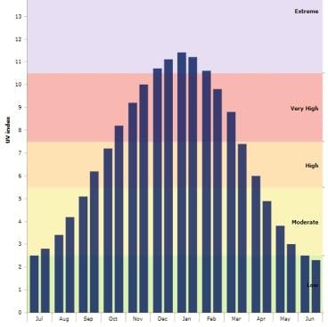 Sydney's monthly average maximum UV index