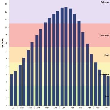 Brisbane average monthly maximum UV index.