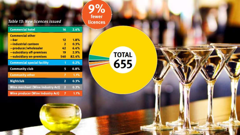 The 2016-17 Office of Liquor and Gaming Regulation annual report showed a decrease in new licence applications. The licensing division issued 9 per cent fewer licences in 2016–17 than in 2015–16. The most common licence type issued was the subsidiary on-premises.