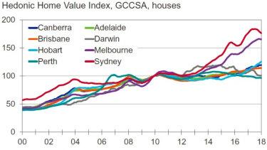 Capital city house values.
