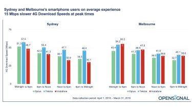 Peak 4G download speeds in Sydney and Melbourne compared.