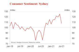 The confidence of Sydney's consumers has plummeted during the winter lockdown.
