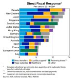 RBA analysis of wealthy countries' direct fiscal response to the coronavirus pandemic.